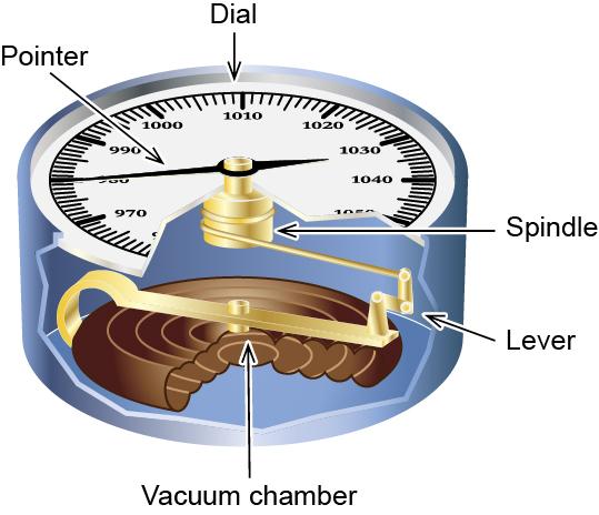 2-2 Figure 2.25 A simple hydraulic jack
