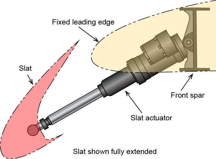 Figure 3-14 – Slat mechanism