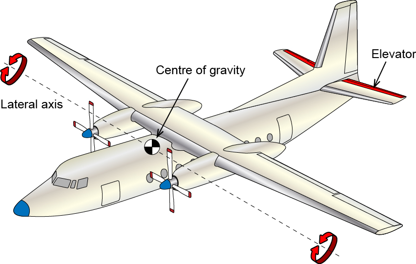 Figure 2.12 – The Elevator controls rotation about the Lateral Axis (pitching) – Longitudinal Control